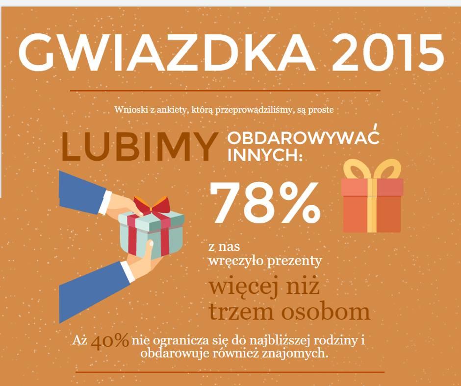 Infografika prezenty
